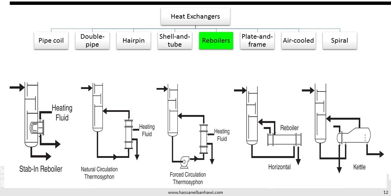 Heat Exchangers Classification, governing Equations and